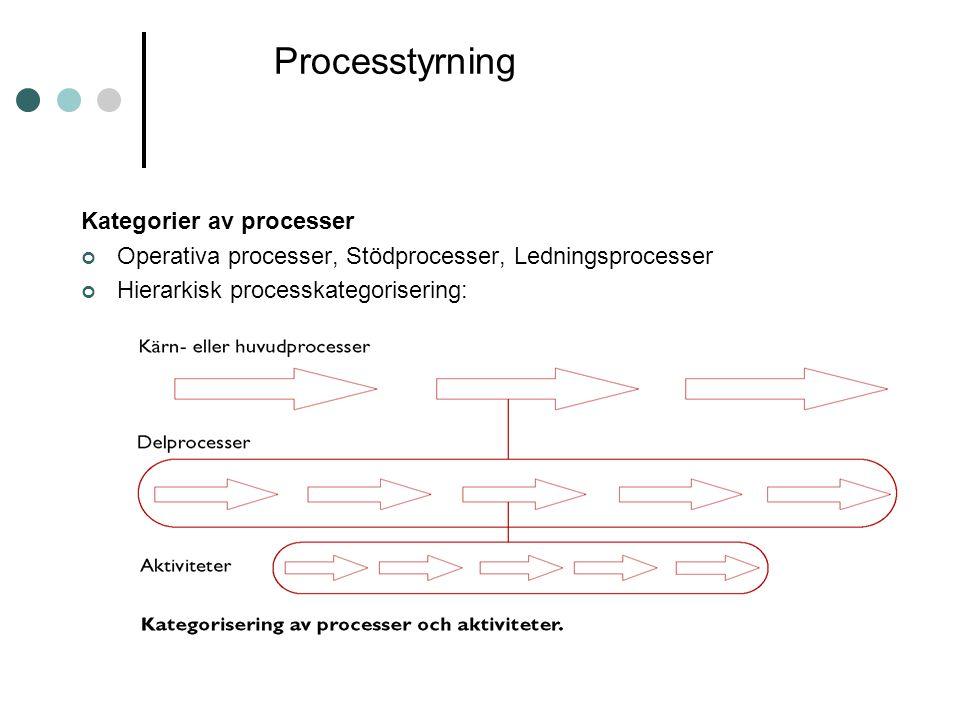 Processtyrning Kategorier av processer