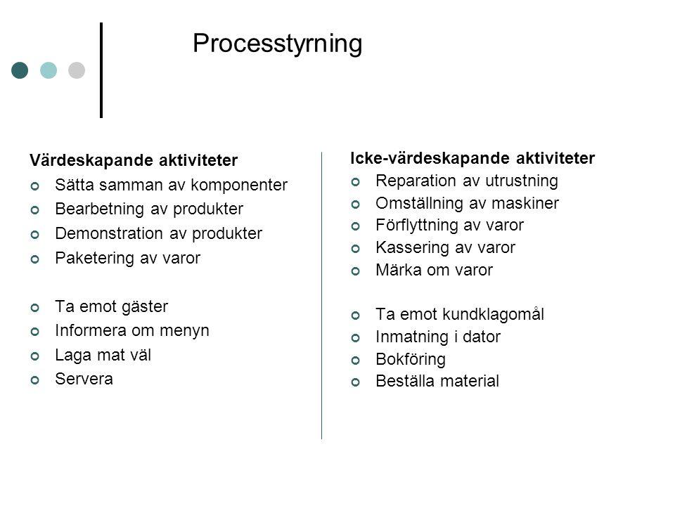 Processtyrning Värdeskapande aktiviteter Sätta samman av komponenter