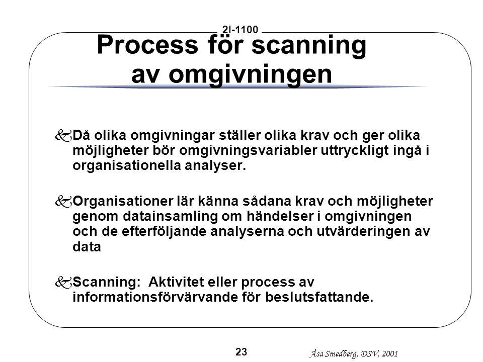 Process för scanning av omgivningen