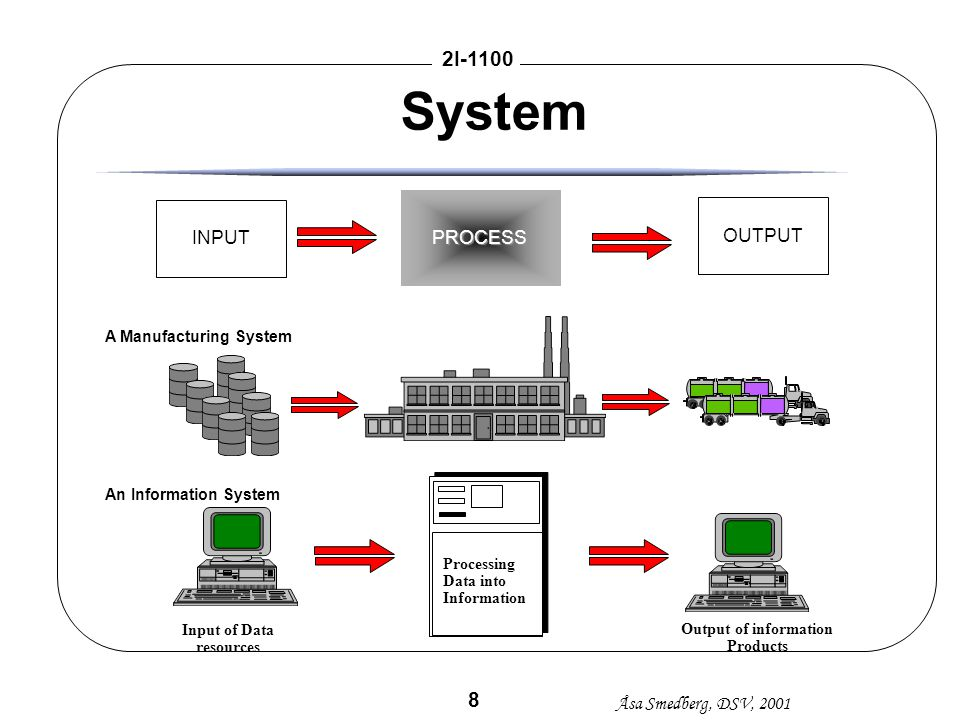 System PROCESS INPUT OUTPUT A Manufacturing System
