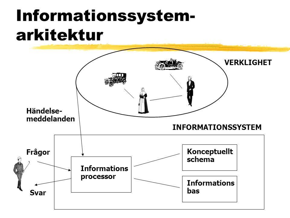 Informationssystem-arkitektur