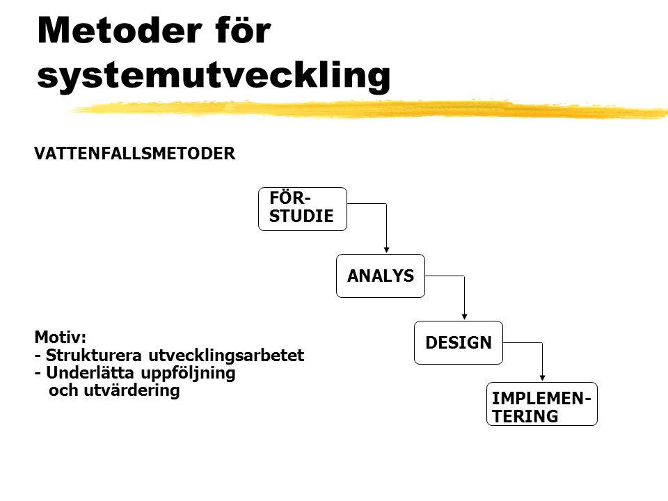Metoder för systemutveckling