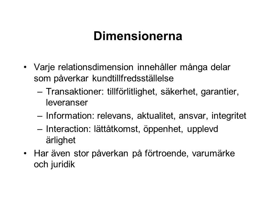 Dimensionerna Varje relationsdimension innehåller många delar som påverkar kundtillfredsställelse.