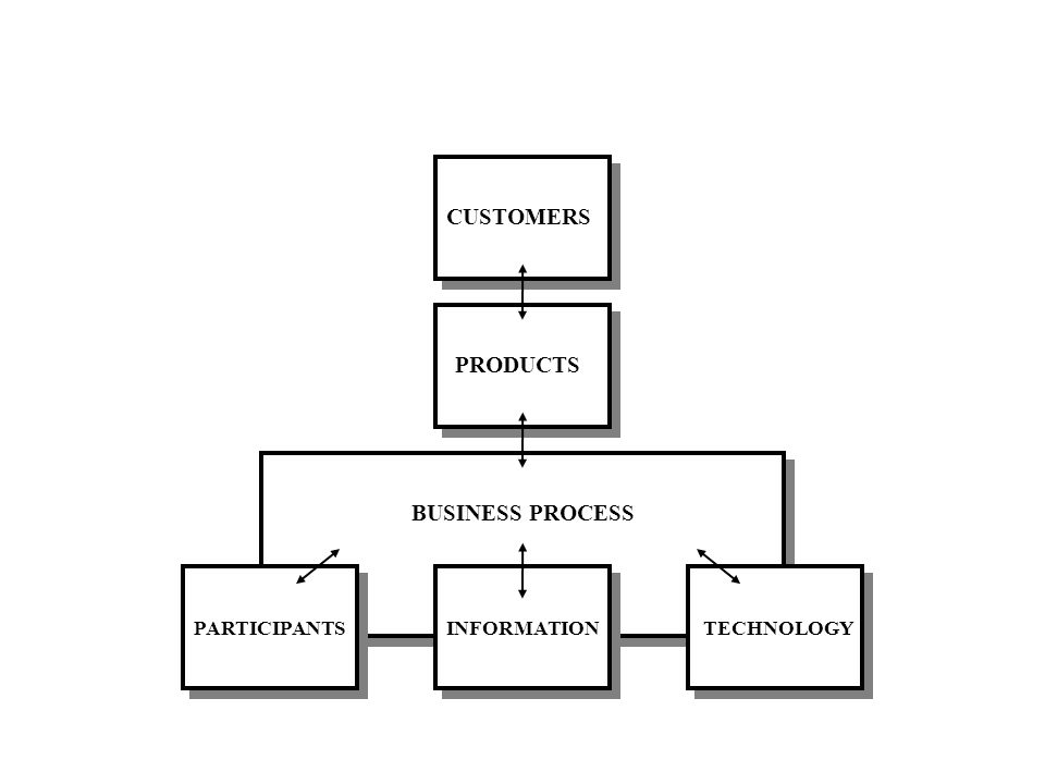 CUSTOMERS PRODUCTS BUSINESS PROCESS PARTICIPANTS INFORMATION