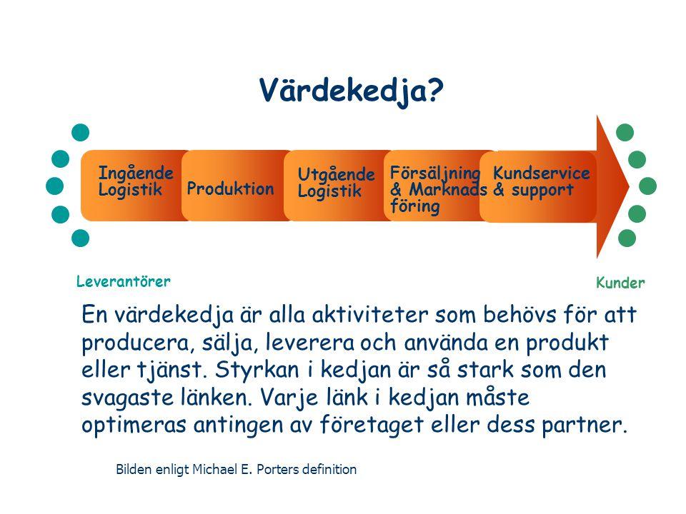 Värdekedja Ingående. Logistik. Utgående Logistik. Försäljning. & Marknads föring. Kundservice & support.