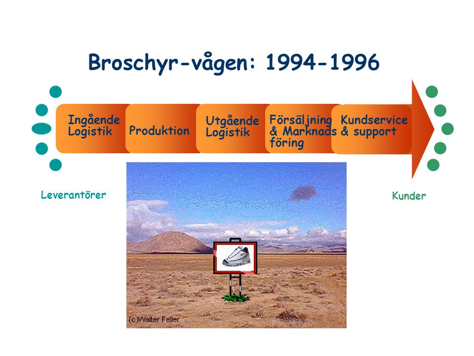 Broschyr-vågen: 1994-1996 Ingående Logistik Utgående Logistik
