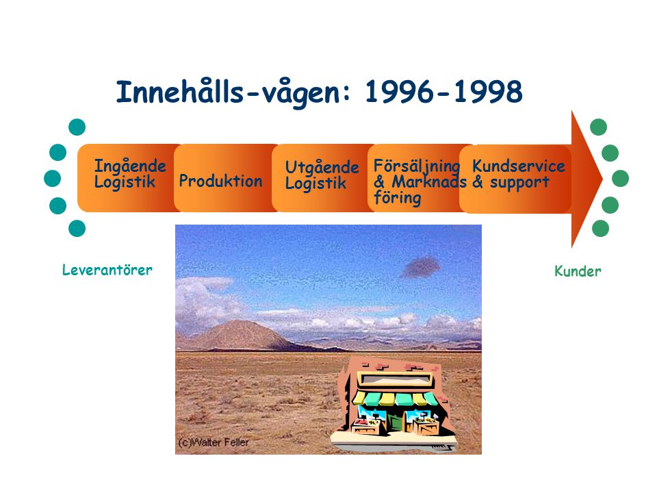 Innehålls-vågen: 1996-1998 Ingående Logistik Utgående Logistik