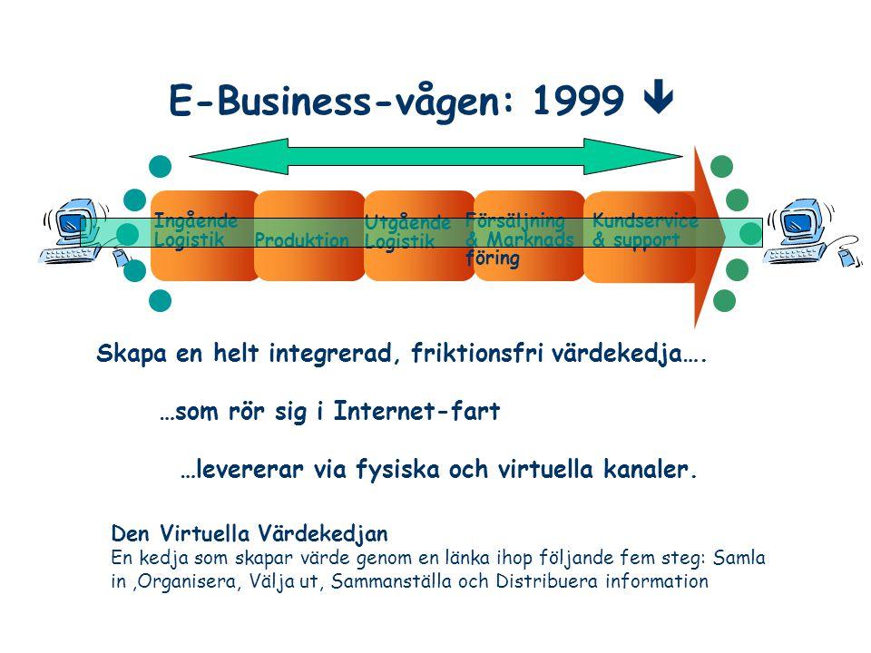 E-Business-vågen: 1999  Ingående. Logistik. Utgående Logistik. Försäljning. & Marknads föring.