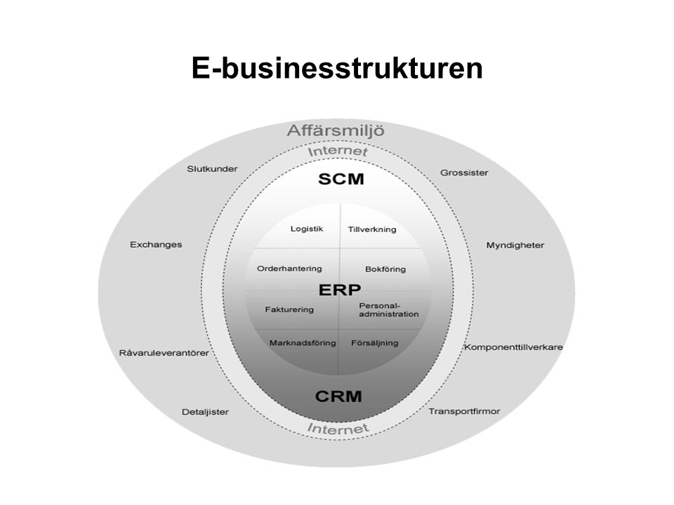 E-businesstrukturen