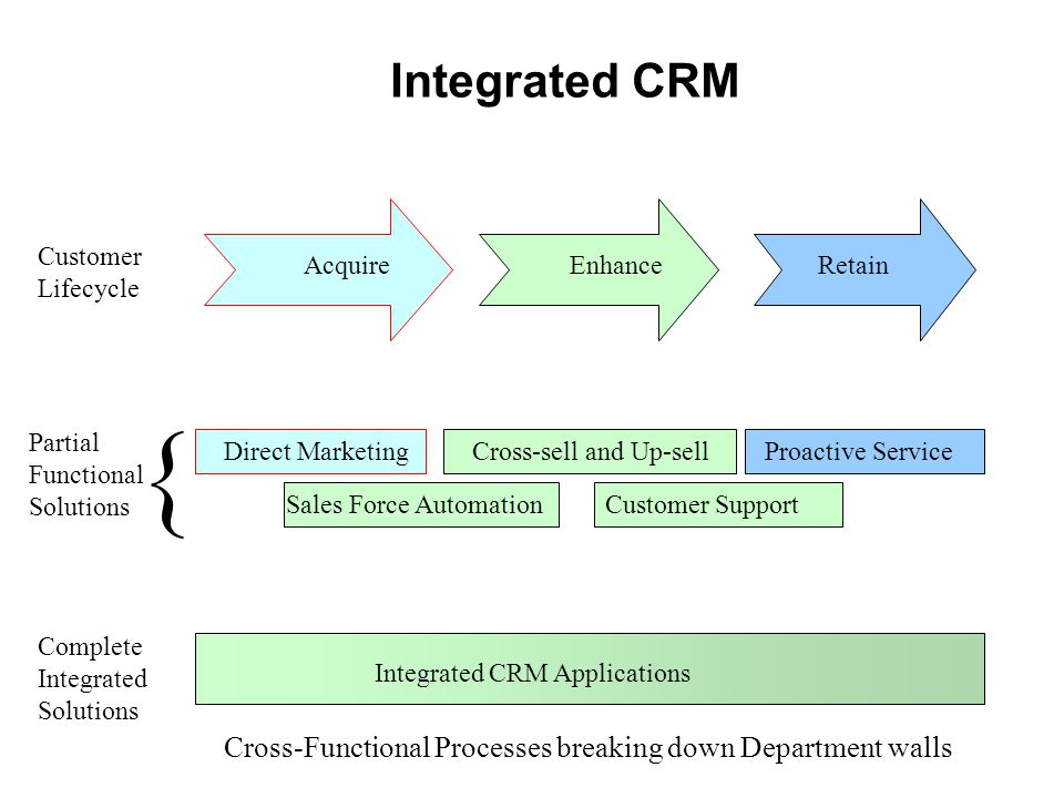 Integrated CRM Customer Lifecycle. Acquire. Enhance. Retain. Direct Marketing. Cross-sell and Up-sell.