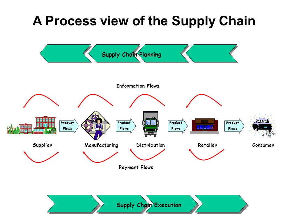 A Process view of the Supply Chain