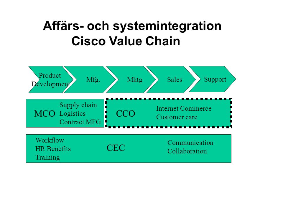Affärs- och systemintegration Cisco Value Chain