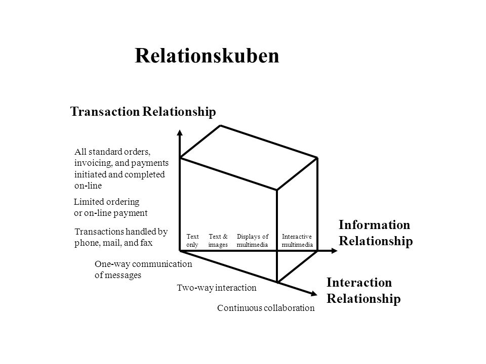 Relationskuben Transaction Relationship Information Relationship