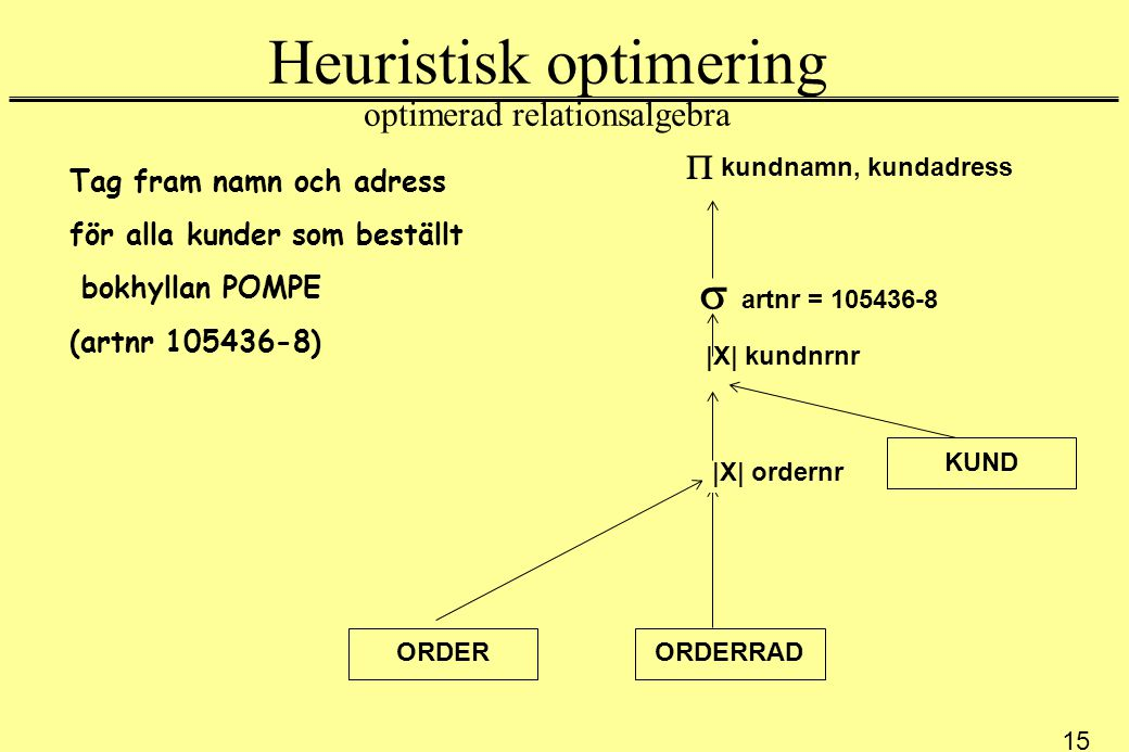 Heuristisk optimering optimerad relationsalgebra