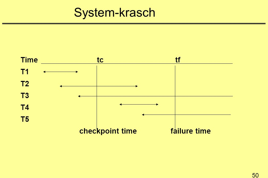 System-krasch Time tc tf. T1. T2. T3.