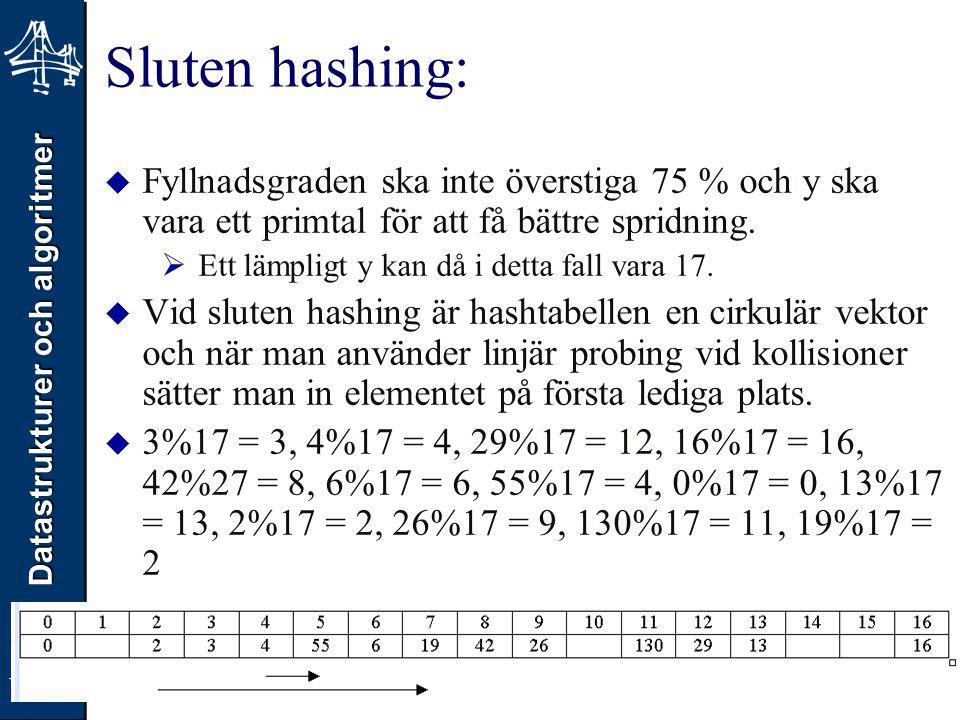 Sluten hashing: Fyllnadsgraden ska inte överstiga 75 % och y ska vara ett primtal för att få bättre spridning.