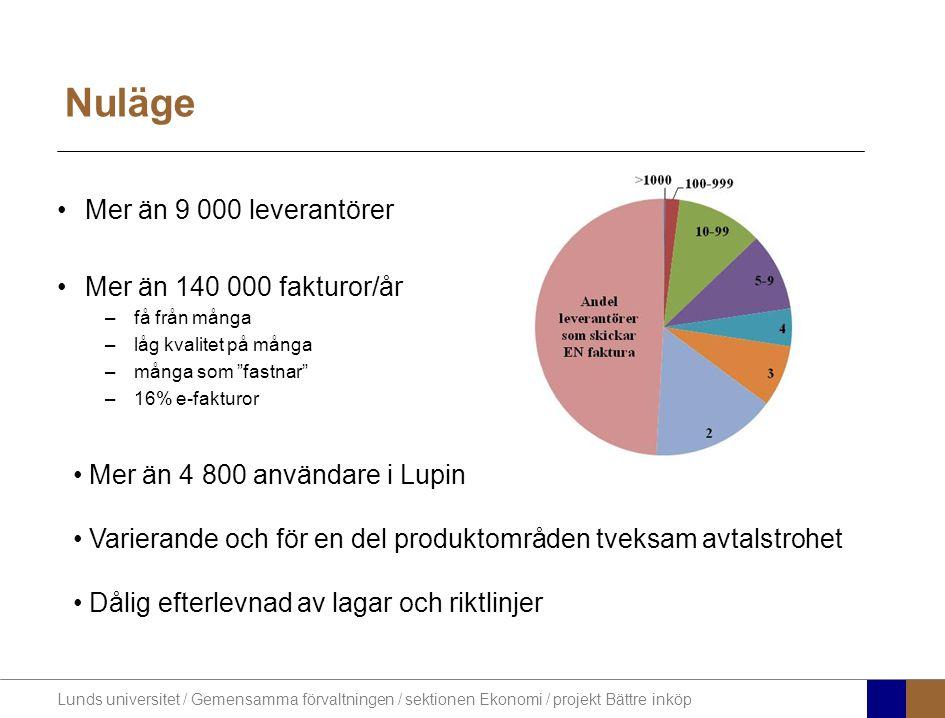 Nuläge Mer än 9 000 leverantörer Mer än 140 000 fakturor/år