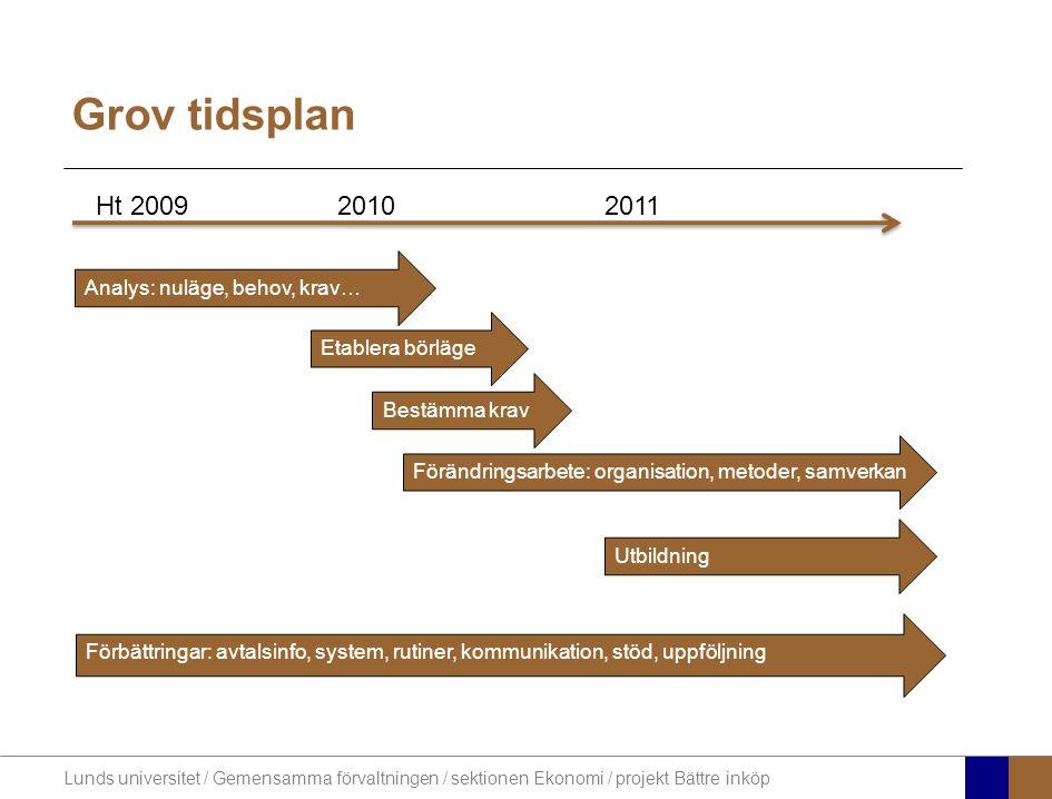Grov tidsplan Ht 2009 2010 2011 Analys: nuläge, behov, krav…