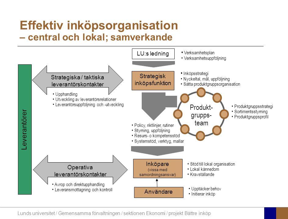 Effektiv inköpsorganisation – central och lokal; samverkande