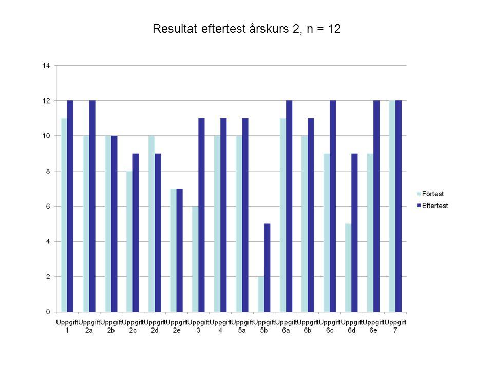 Resultat eftertest årskurs 2, n = 12