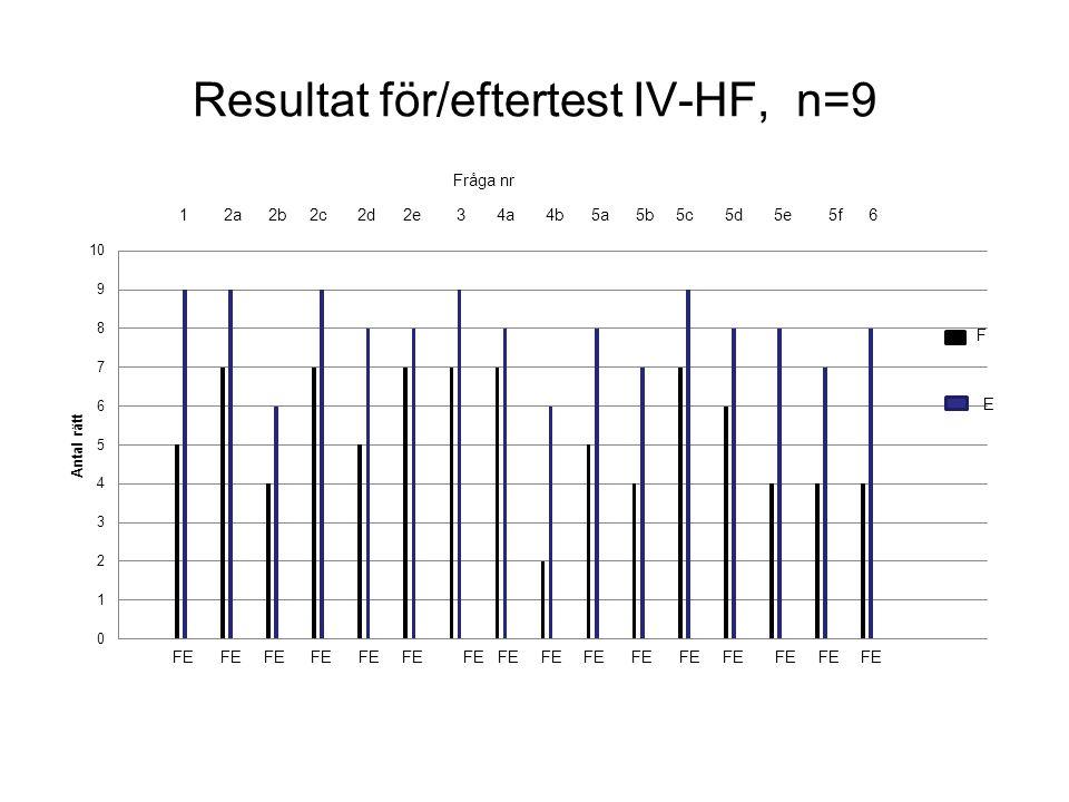 Resultat för/eftertest IV-HF, n=9