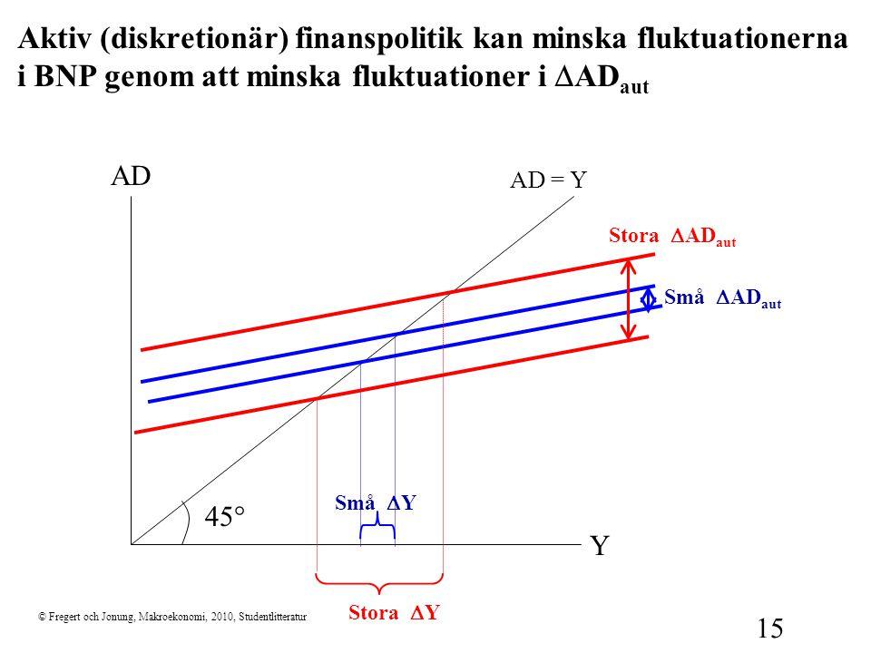 Aktiv (diskretionär) finanspolitik kan minska fluktuationerna i BNP genom att minska fluktuationer i DADaut