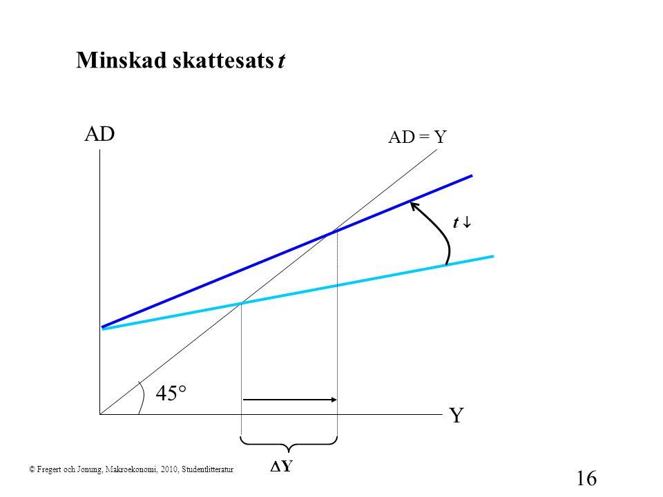Minskad skattesats t AD 45° Y AD = Y t ¯ DY
