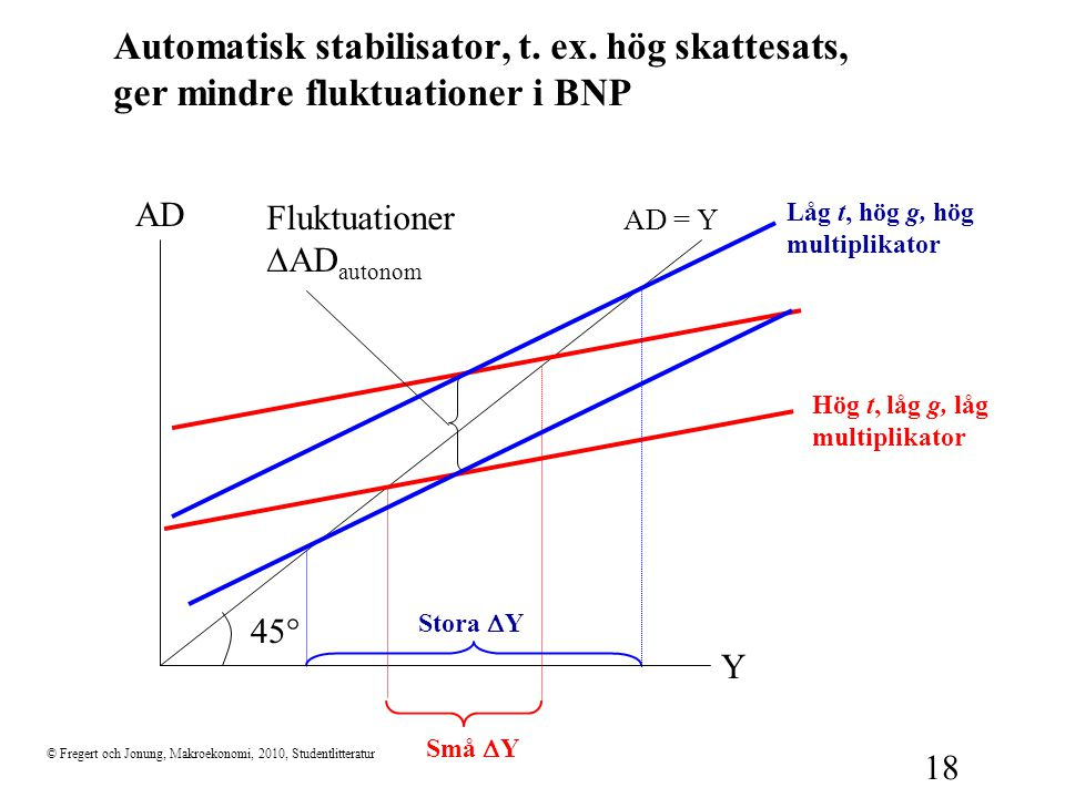 Automatisk stabilisator, t. ex