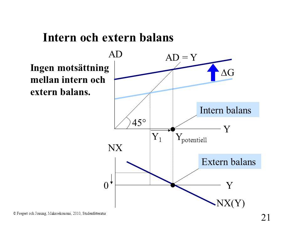 Intern och extern balans