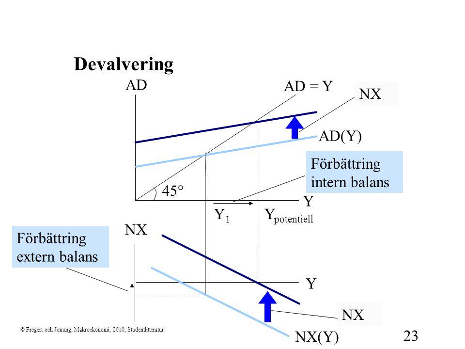 Devalvering 45° Y AD AD = Y NX NX Förbättring extern balans