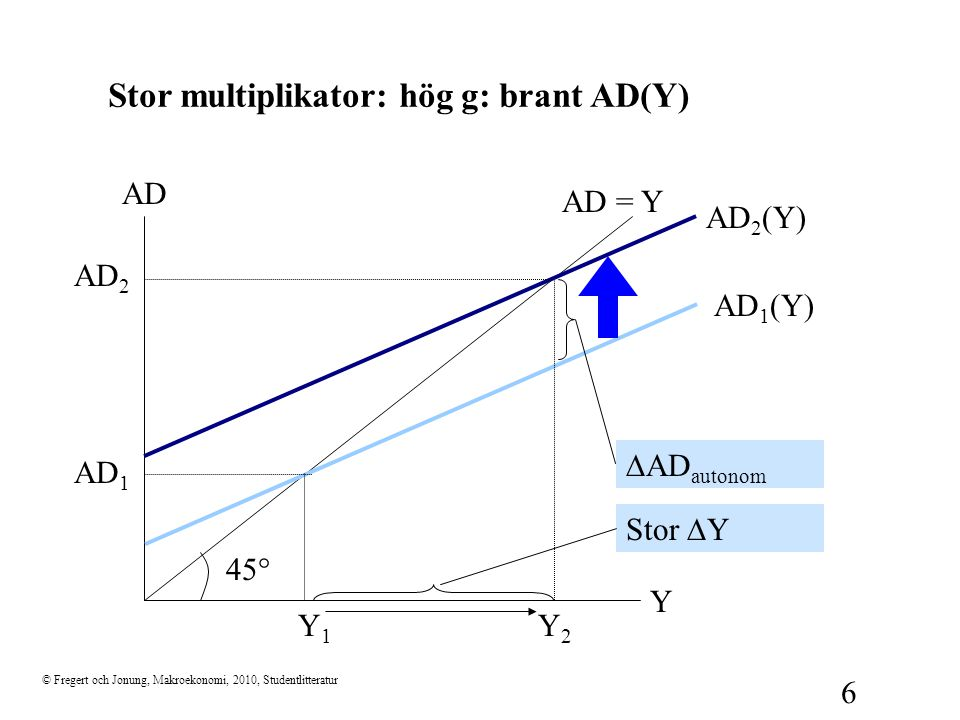 Stor multiplikator: hög g: brant AD(Y)