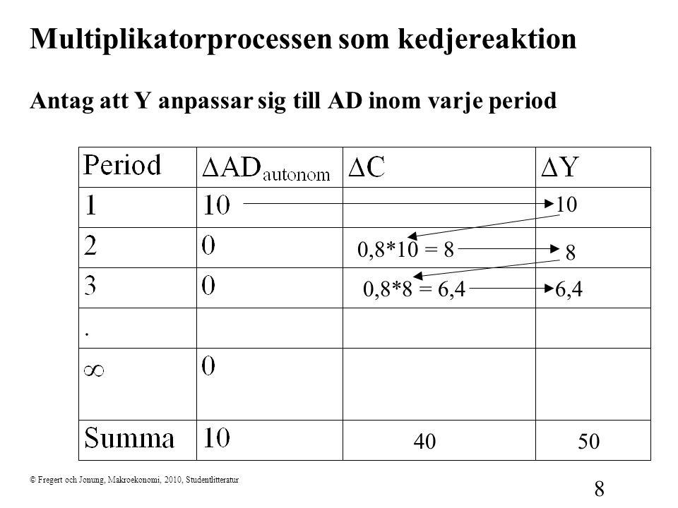 Multiplikatorprocessen som kedjereaktion Antag att Y anpassar sig till AD inom varje period