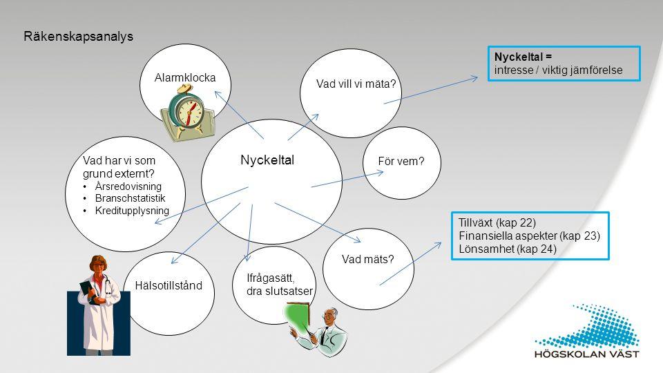 Räkenskapsanalys Nyckeltal Nyckeltal = intresse / viktig jämförelse