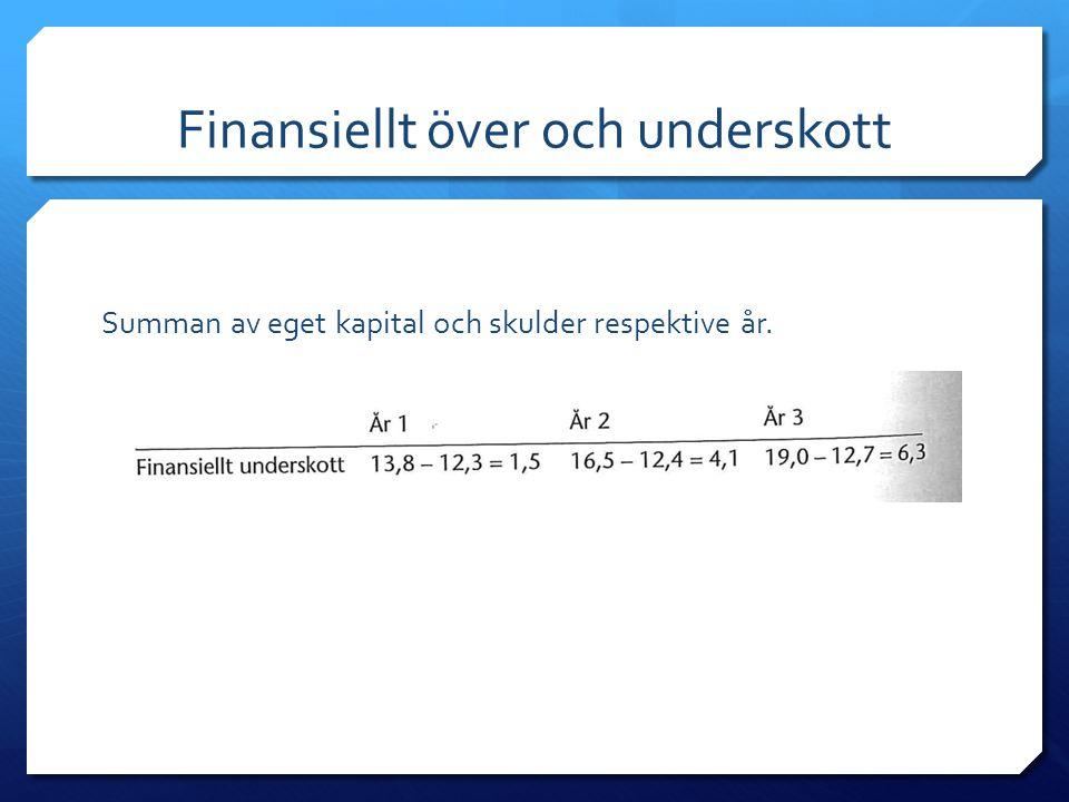 Finansiellt över och underskott