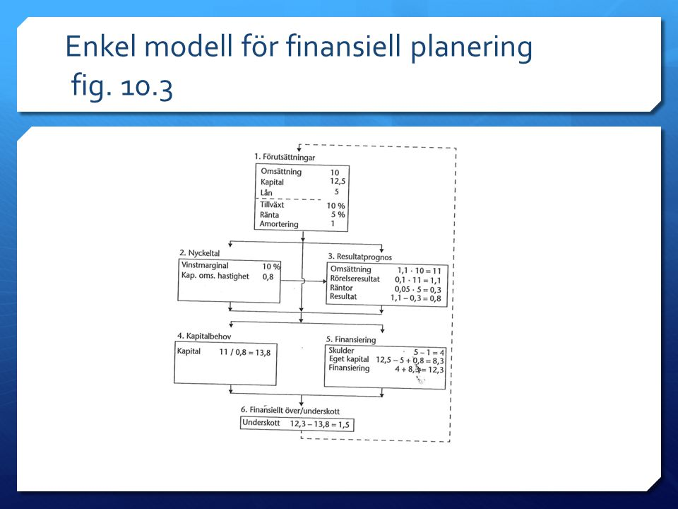 Enkel modell för finansiell planering fig. 10.3