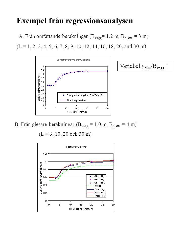 Exempel från regressionsanalysen