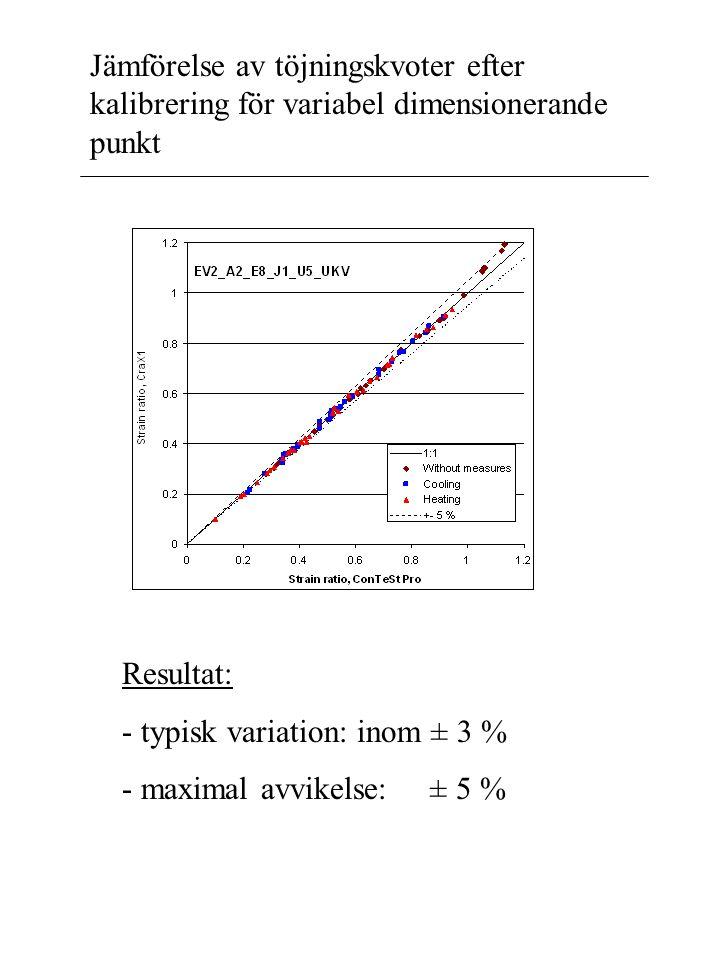 Jämförelse av töjningskvoter efter kalibrering för variabel dimensionerande punkt