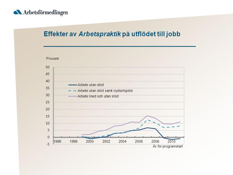 Effekter av Arbetspraktik på utflödet till jobb ___________________________________
