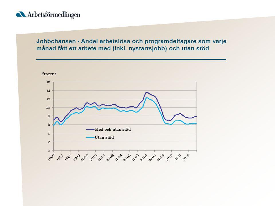 Jobbchansen - Andel arbetslösa och programdeltagare som varje månad fått ett arbete med (inkl. nystartsjobb) och utan stöd __________________________________________________
