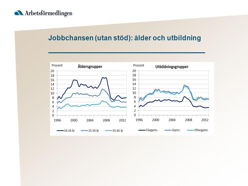 Jobbchansen (utan stöd): ålder och utbildning _____________________________