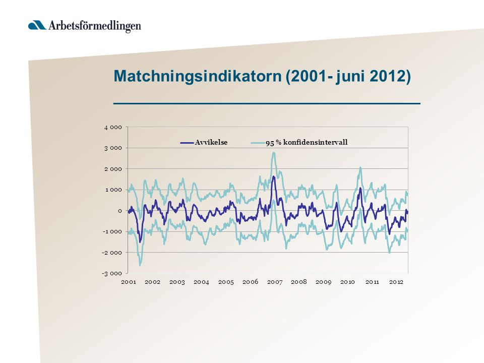 Matchningsindikatorn (2001- juni 2012) __________________________________