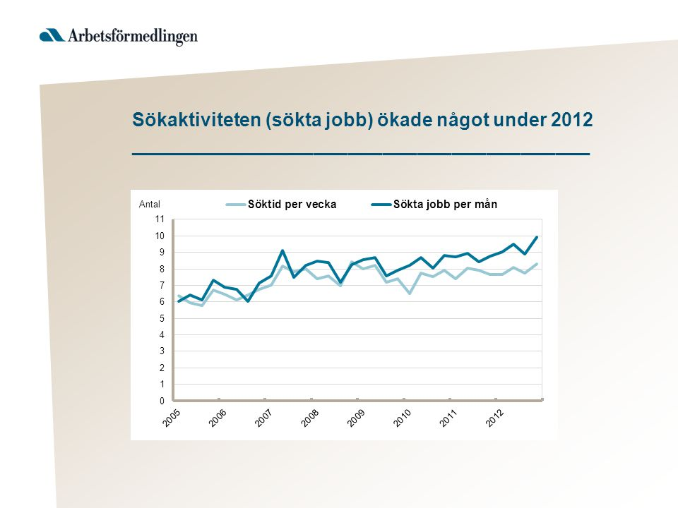 Sökaktiviteten (sökta jobb) ökade något under 2012 ________________________________________