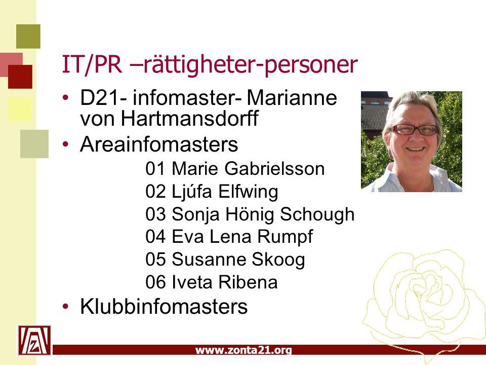 IT/PR –rättigheter-personer