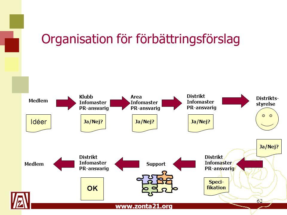 Organisation för förbättringsförslag
