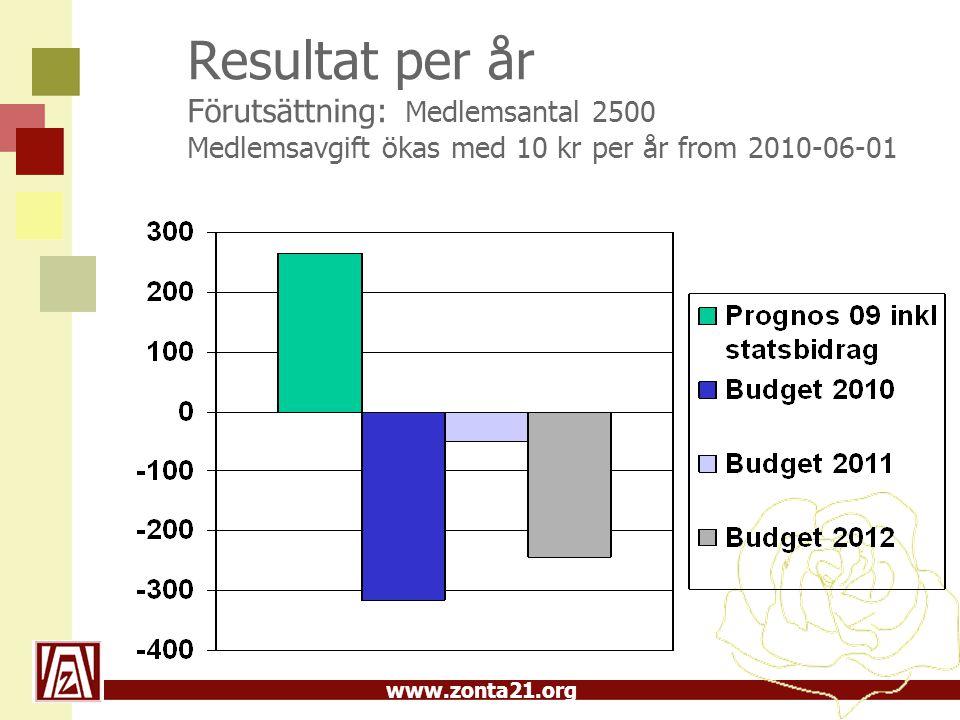 Resultat per år Förutsättning: Medlemsantal 2500 Medlemsavgift ökas med 10 kr per år from 2010-06-01