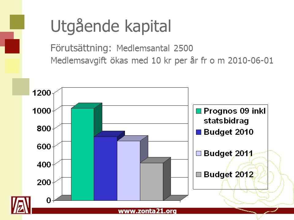 Utgående kapital Förutsättning: Medlemsantal 2500 Medlemsavgift ökas med 10 kr per år fr o m 2010-06-01
