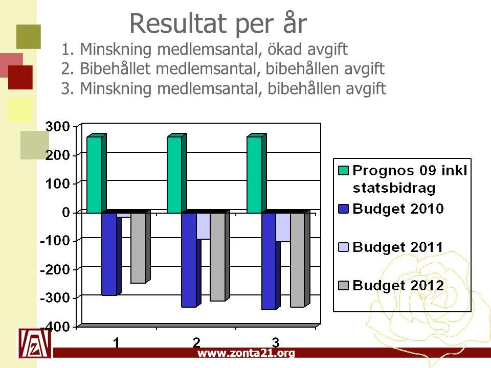 Resultat per år 1. Minskning medlemsantal, ökad avgift 2