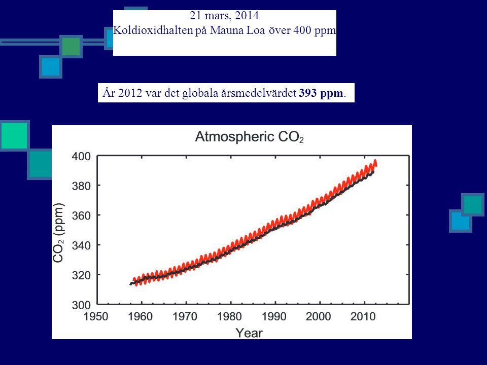 Koldioxidhalten på Mauna Loa över 400 ppm