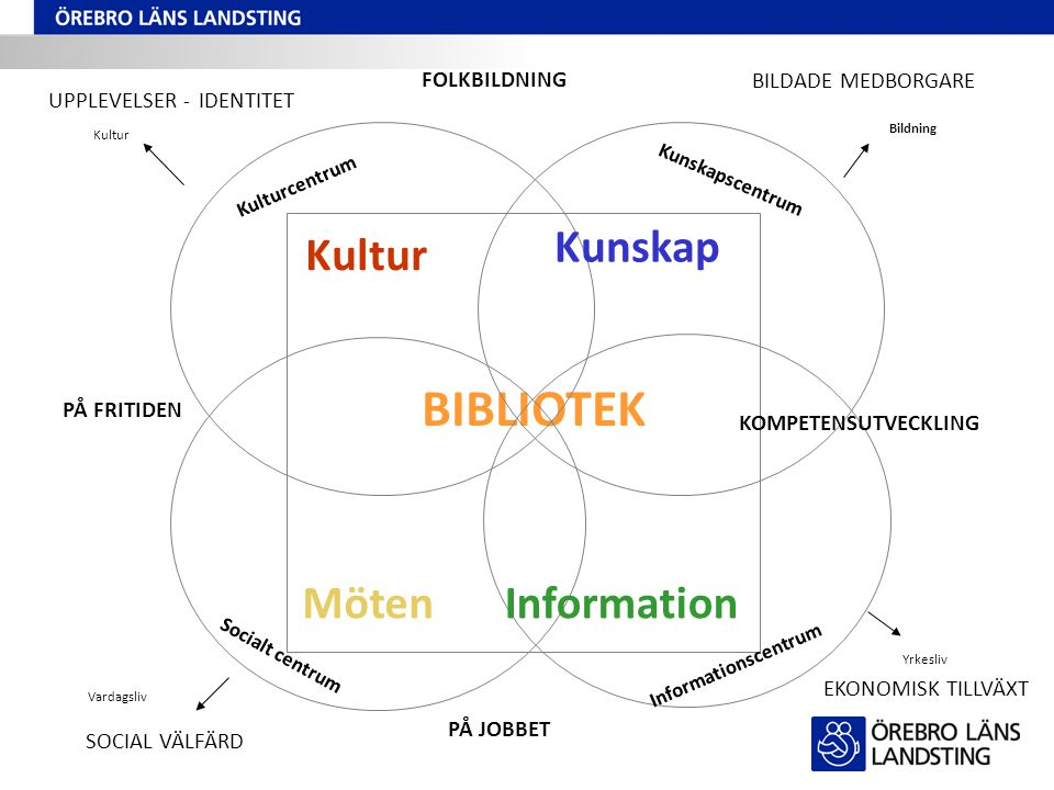 BIBLIOTEK Kunskap Kultur Möten Information FOLKBILDNING