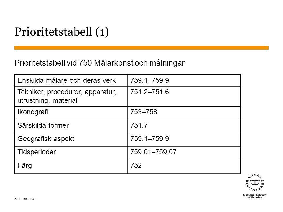 Prioritetstabell (1) Prioritetstabell vid 750 Målarkonst och målningar